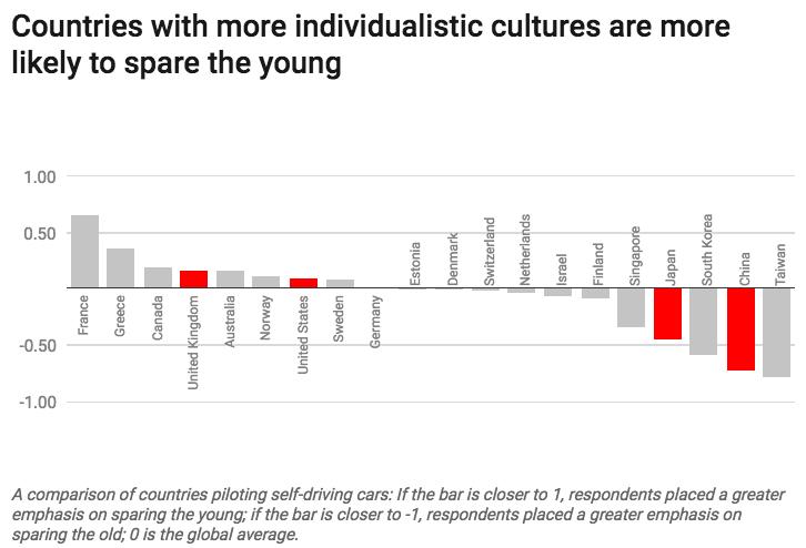 Chi proviene da Paesi più individualisti risparmierebbe il bambino, mentre chi risponde da Paesi meno individualisti è più propenso a risparmiare la vecchietta.