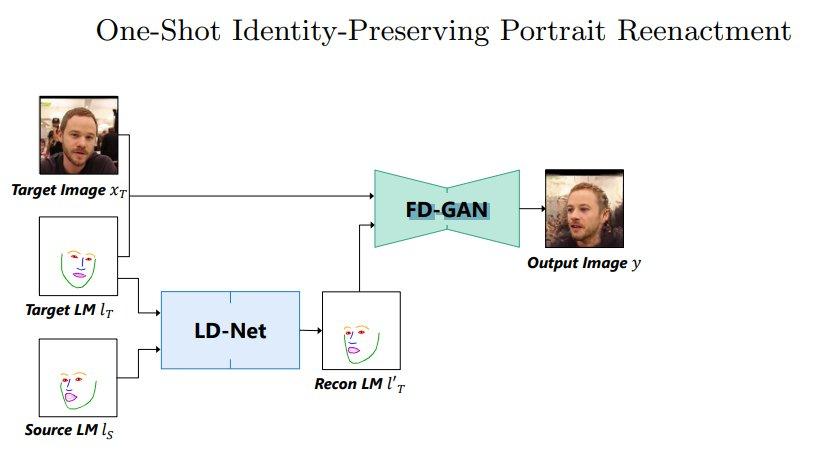 L'elaborazione delle immagini attraverso le reti LD-NET e FD-GAN (fonte: autori)