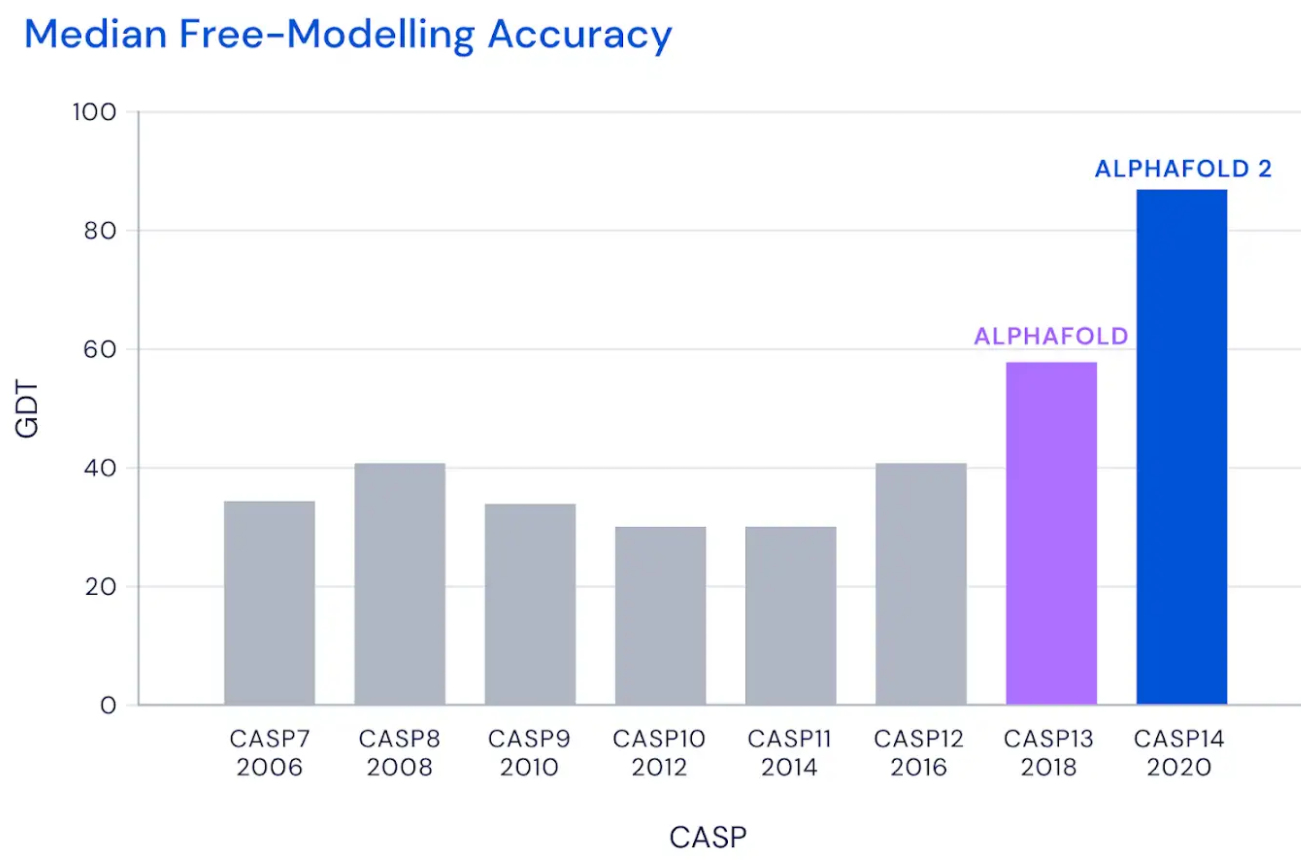 AlphaFold - Punteggio CASP