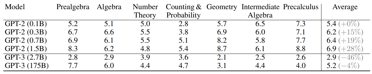 Punteggi dei modelli GPT-2 e GPT-3 sul dataset MATH