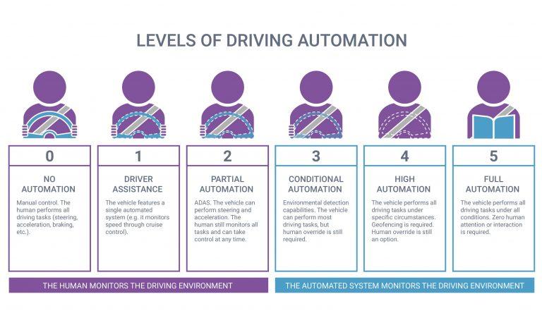 Sei livelli di automazione