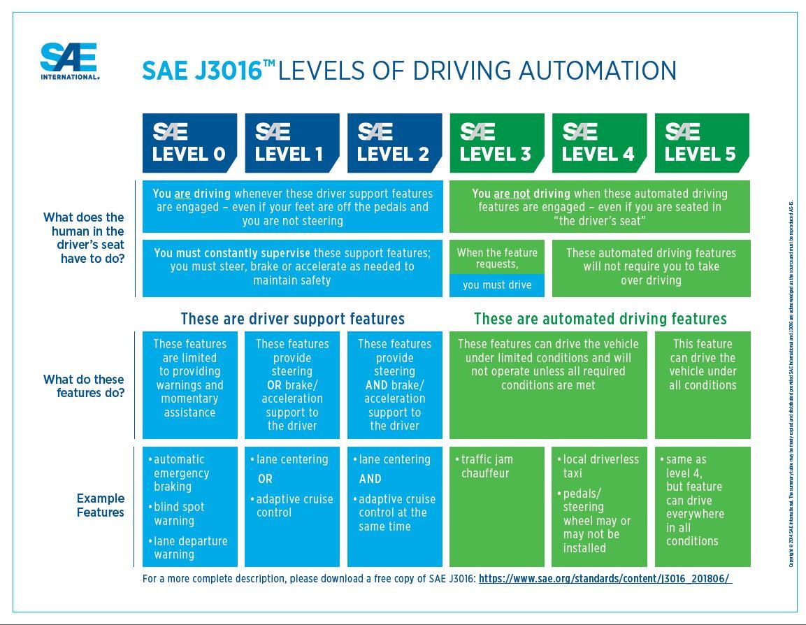 I sei livelli SAE per la guida autonoma