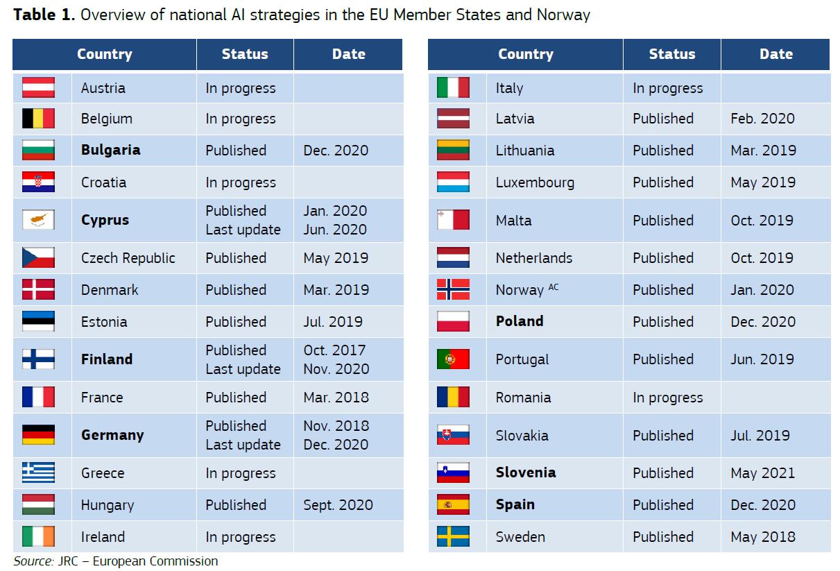 Le strategie AI nazionali, aggiornate al 1 giugno 2021