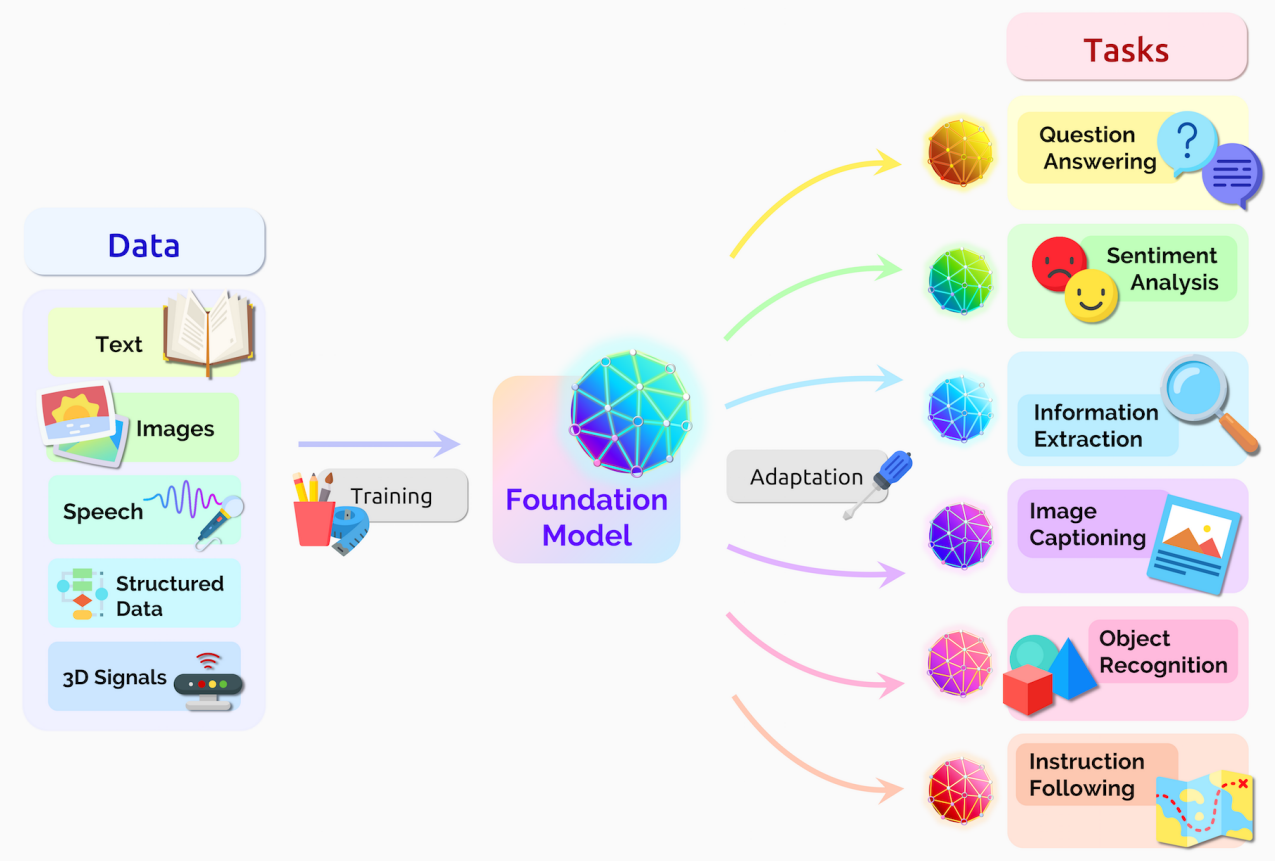 Input e output di un foundation model